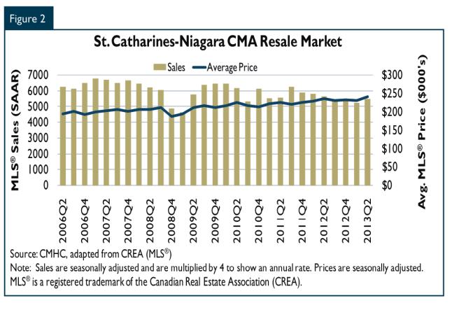 Average Sale Pirce Chart