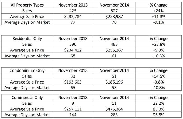 November 2014 Stats