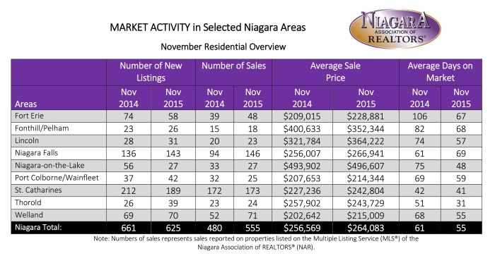 November 2015 Stats (1)