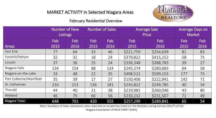February 2016 Statistics (1)
