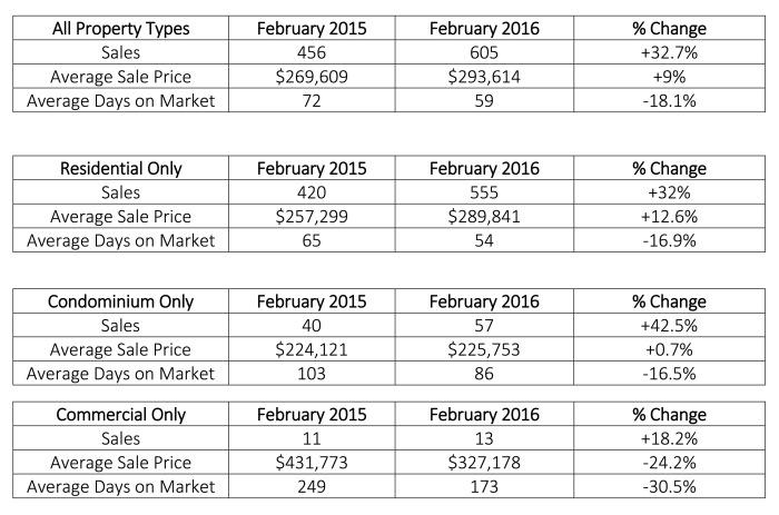 February 2016 Statistics2 (1)